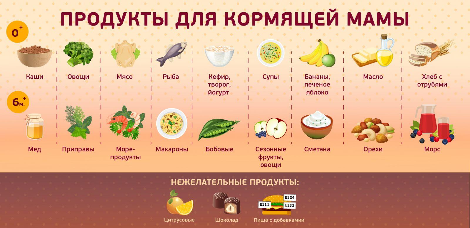Правильное меню