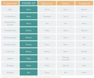 Симптомы COVID-19
